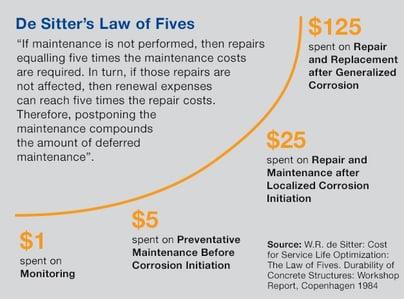 Article motive de sitters law of fives