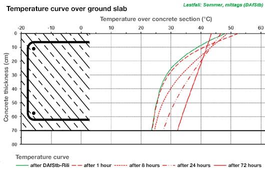 temperature_curve