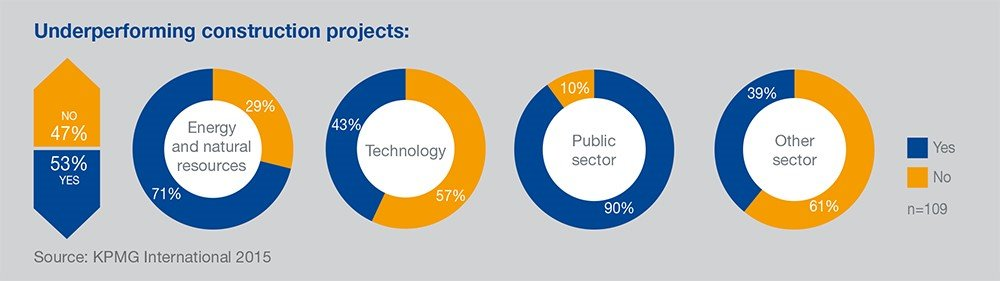 KPMG global survey suggests underperformance of construction projects
