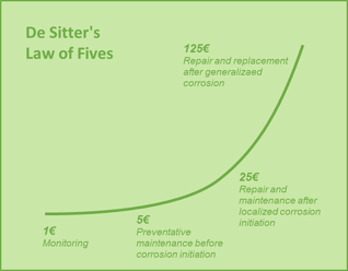 Master-Builders-Solutions_Waterproofing Concrete_Blog_De Sitters Law of Fives