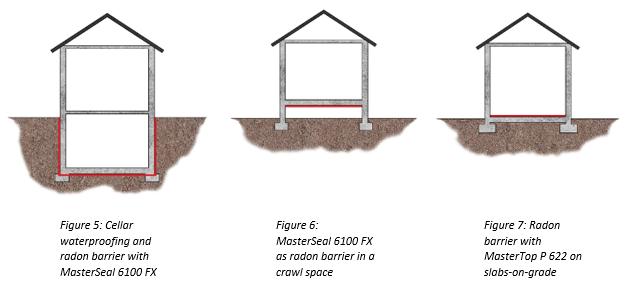 radon barriers in buildings