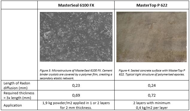 MasterSeal 6100 FX, MasterTop P 622, comparison