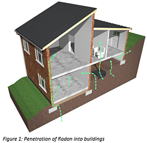 Penetration of Radon into buldings, radon at home