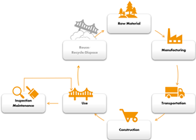 Master Builders Solutions_life cycle of a concrete building_reduce, reuse, recycle