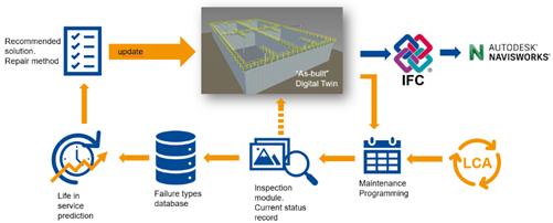 """Master Builders Solutions_""""as-built"""" digital twin in BIM environment"""