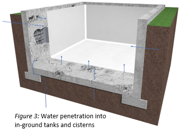 Master Builders Solutions_Water penetration into in-ground tanks and cisterns