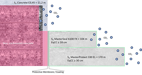"""Equivalent concrete cover"""" (EqCC) achieved by application of CO2 barriers"""